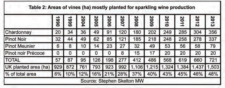 STATS & PRODUCTION [Sparking wine/total bottles] Source: Stephen Skelton MW notable big production years: large harvests only occurred in 2010, 2006, 1996 and 1992.
