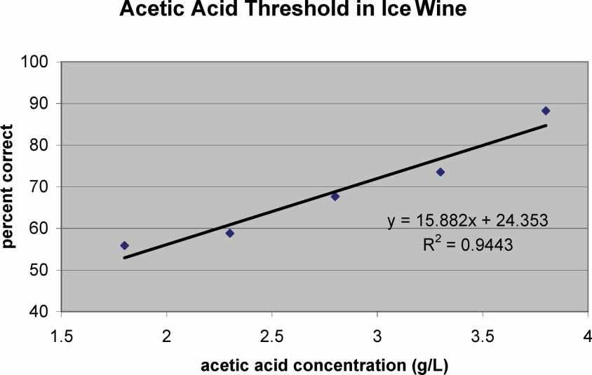 ETHYL ACETATE AND ACETIC ACID THRESHOLDS 49 Figure 1. Linear regression for determination of acetic acid thresholds in ice wine, using the paired comparison method. correlation coefficient of 0.