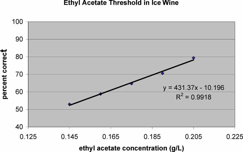 Interestingly, the regression coefficient for ethyl acetate (431.37) was approximately 20 times that for acetic acid (15.