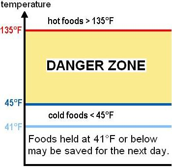 TEMPERATURES Hot & Cold Holding Hot hold foods at 135 F or above. Discard hot foods at the end of the day.