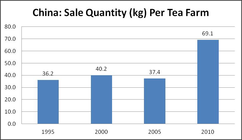Characteristics of Tea Growers (a) China has the largest tea growing population of about 80 million Tea