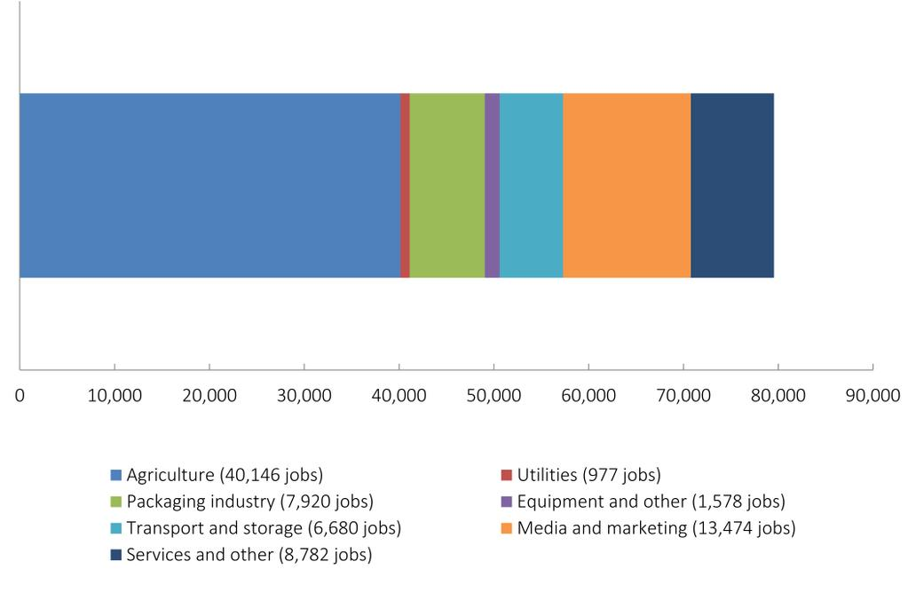 Of the supply sectors, by some margin the largest is agriculture, reflecting the use of domestic agricultural