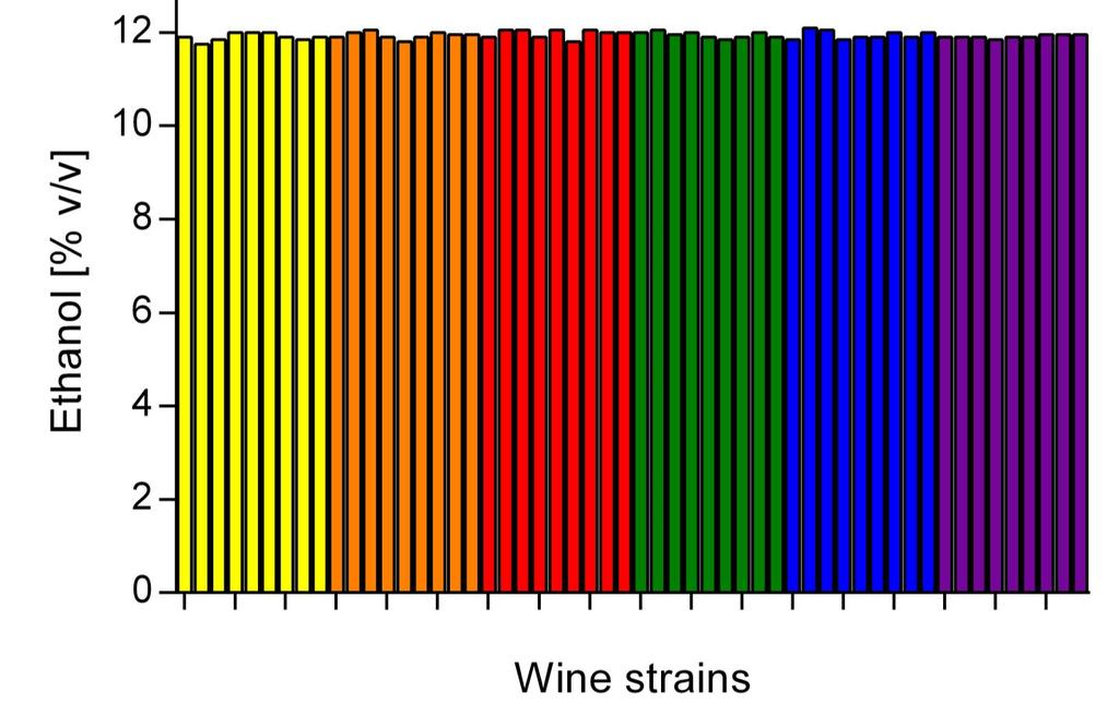 Choice of wine yeast Palacios et al.