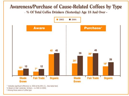 Consumers Figure 2: (National Coffee Association) Percentages of both