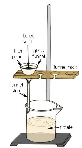 5 4. Press the filter paper against the top wall of the funnel to form a seal. Support the funnel with a funnel rack. 5. Set up the gravity filtration apparatus as shown in the diagram on the left.