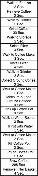 customer Value-Added Time Breakdown for Making Coffee