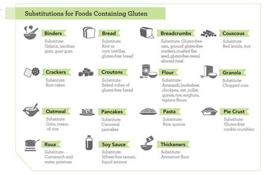 Gluten Labeling Law On August 5, 2013, FDA issued a rule defining the term gluten free for voluntary use in the labeling of foods. The compliance date for the rule was August 5, 2014.