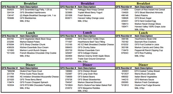 Three-Day Gluten Free Menu GORDON FOOD SERVICE Training Gluten & cross contact Cross contact: