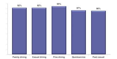 Interest in Diet Specific Food Restaurant operators who say their guests are more interested in diet specific food now than they were two years ago Opting for Local Sourcing Consumers who say they