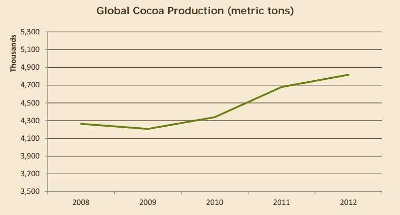 Global Cocoa Trends: