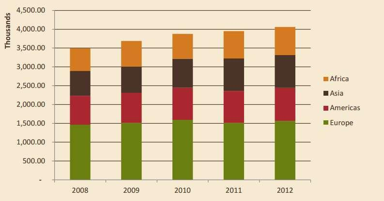 Global Cocoa Trends: Processing Market Share: Global
