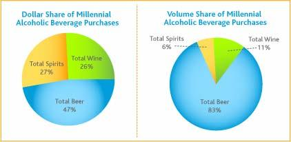 Nielsen s research shows that within the beer category, Millennials are exhibiting drinking preferences that differ from older generations and are much more likely to experiment with different beer