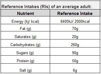 Reference Intakes, previously called Guideline Daily Amounts (GDAs), can be used as a guideline to help you see how a particular food from our menu