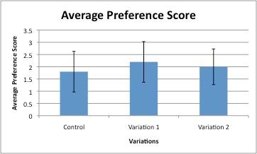 Figure 1. Sensory preference scores for control, variation 1 and variation 2 for brownies. The lines on the bars are standard deviations. Table 2.