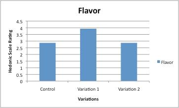 Figure 3. This shows the results of the 9-point hedonic scale for flavor for all variations using the averages. Table 4.