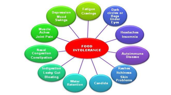 The Rise in Food Intolerance Testing Heavily Marketed Treat conditions that