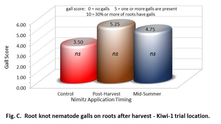 21 Table 10. Root knot nematode soil population, root infestation and galling score in 2015 Nimitz field trial at Kiwi-1 ranch, Poplar, CA.