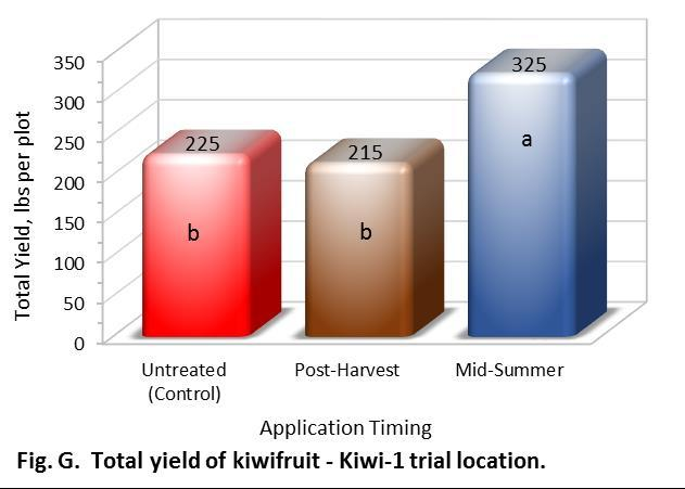 23 Table 12. Yield and fruit quality from each plot in the 2015 Nimitz field trial at Kiwi-1 ranch, Poplar, CA.