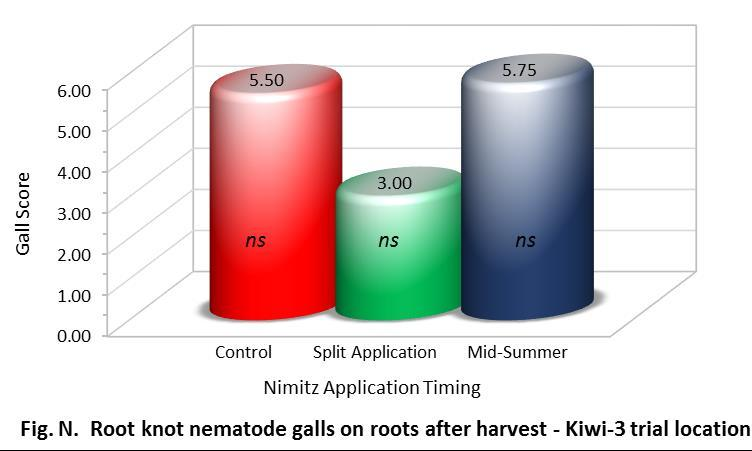 29 Table 17. Root knot nematode soil population 1, root infestation and galling score in the 2015 Nimitz field trial at Kiwi-3 ranch, Earlimart, CA.