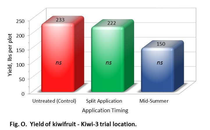 30 Table 18. Yield and fruit quality from each plot in the 2015 Nimitz field trial at Kiwi-3 ranch, Earlimart, CA.