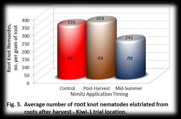 6 The count of root knot nematodes elutriated from after-harvest root samples also trended less in the Mid-Summer treatment (Fig. 3), but not significantly.