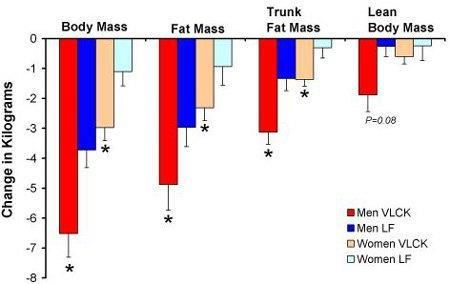 7. JS Volek, et al. Comparison of energy-restricted very low-carbohydrate and low-fat diets on weight loss and body composition in overweight men and women. Nutrition & Metabolism (London), 2004.
