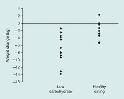 14. Dyson PA, et al. A low-carbohydrate diet is more effective in reducing body weight than healthy eating in both diabetic and non-diabetic subjects. Diabetic Medicine, 2007.