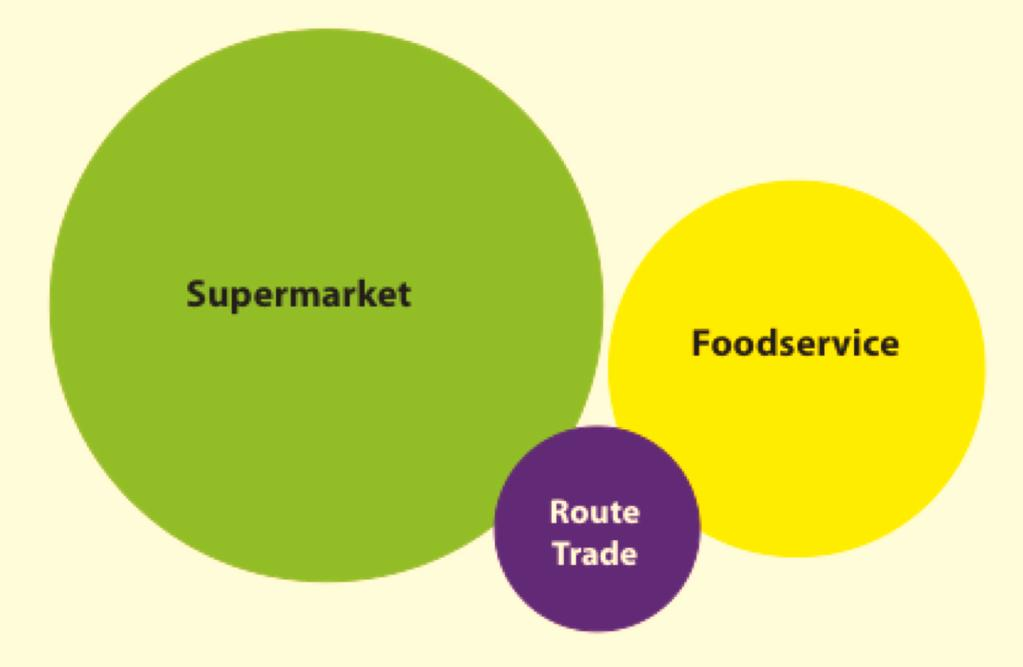 The Three Food & Non-Alcoholic Beverage Markets Market Size: The foodservice market accounts for about 25% of total value