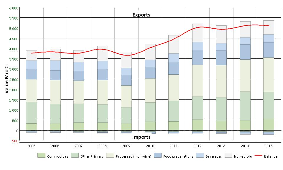 EU agri-food exports to Japan, 2015 The EU is a net exporter of agri-food products to Japan. The EU net-surplus in agri-food trade with Japan has been around EUR 5 billion annually for the last years.