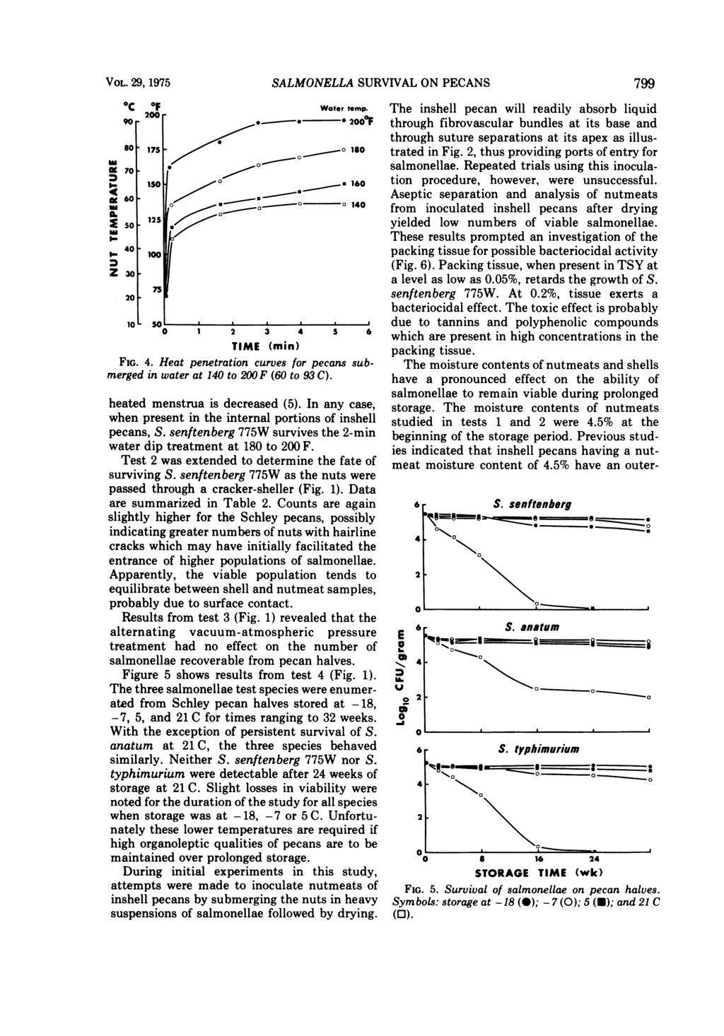 VOL. 29, 1975 SALMONELLA SURVIVAL ON PECANS 799 oc 90 r 80 g 70 o IM 60 A.W X so B 40 Z 301 I-~ 20-10 So 0 1 2 3 4 5 6 TIME (min) FIG. 4. Heat penetration curves for pecans submerged in water at 140 to 200F (60 to 93 C).