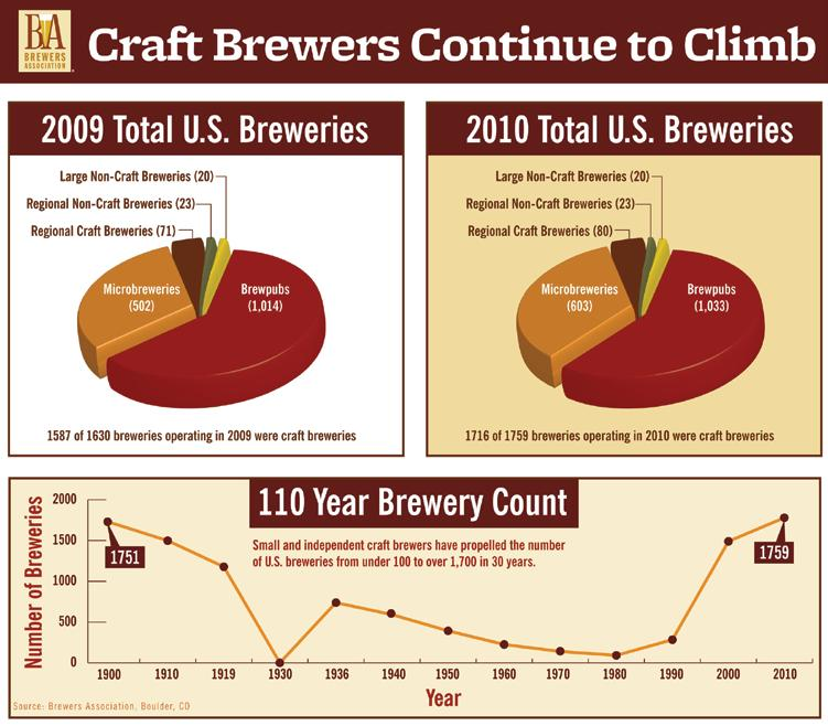 BEGINNER MARKET SEGMENTS The craft beer industry is defined by
