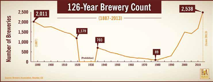 craft breweries, and contract brewing companies.