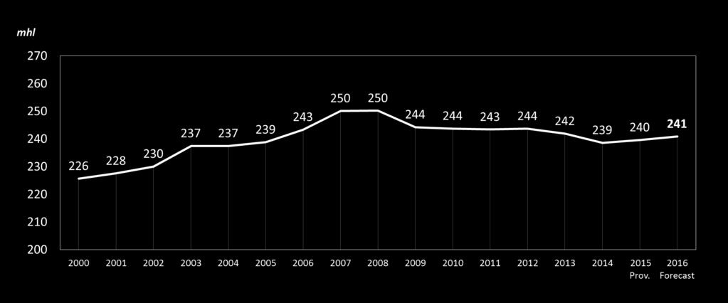 World wine consumption 241 mhl in 2016 +7% since 2000 Since the beginning of the economic and financial