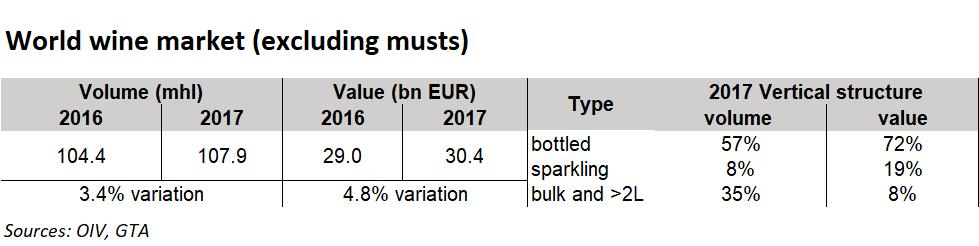 high in Germany, Portugal, Argentina and France. In terms of export value, bottled wine represented 72% of the total value of wine exported in 2017. Sparkling wines (8.