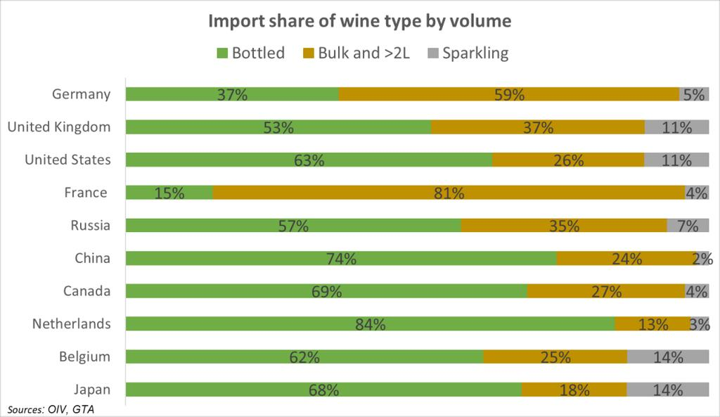 In 2017, France once again saw a high import volume with 7.6 mhl (+0.4%/2016).