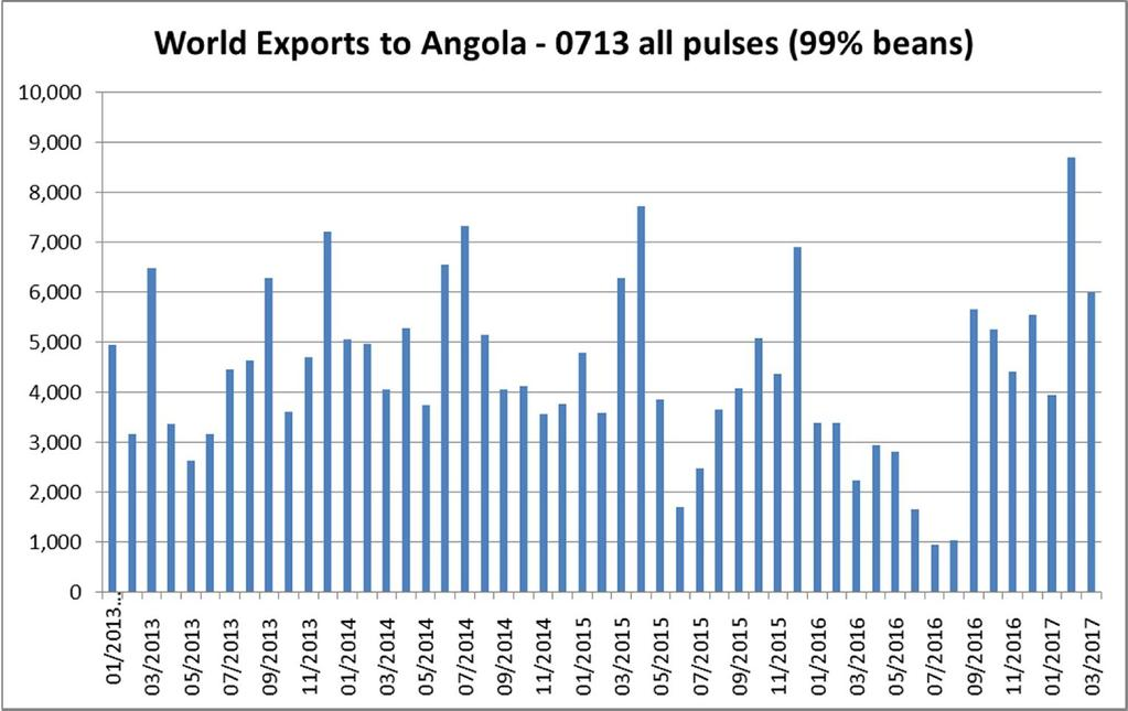 p. 3 Source: Global Trade Atlas Monthly bean exports to Angola, mostly by Canada, Mexico, Portugal and USA Our trade contacts generally expect this special foreign exchange policy to last through