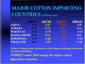 MAJOR COTTON EXPORTING COUNTRIES (million tons) USA 2.833 2.973 2.60 2.23 INDIA 0.960 1.500 1.00 1.42 UZBEKISTAN 0.980 0.887 0.72 0.85 CFA ZONE 0.927 0.598 0.51 0.57 BRAZIL 0.283 0.486 0.44 0.