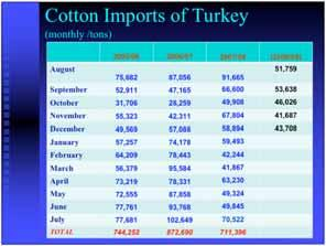 (**) preliminary Cotton Exports of Turkey Cotton Exports of Turkey (tons) 2000/2001 19.245 2001/2002 14.849 2002/2003 48.959 2003/2004 60.