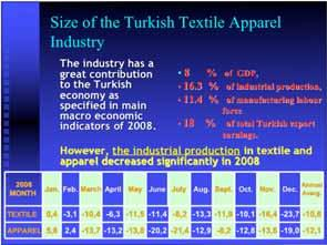 However, the industrial production in textile and apparel decreased significantly in 2008 2008 MONTH Jan. Feb. March April May June July Aug. Sept. Oct.