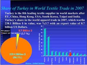 7 %) TURKEY REST OF THE WORLD 229.4 Billion $ (96.3%) EXPORTS (BILLION US$) 60 50 40 30 20 10 Source : United Nations 0 EU(27) China Hong Kong U.S.A 8,7 S.Korea Taipei India TURKEY Pakistan Japan U.