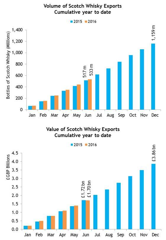 EMBARGO TO 00.01 ON FRIDAY 16 SEPTEMBER Scotch Whisky Association Exports of Scotch Whisky; Year to end of June 2016 (2016 H1) VOLUME UP 3.1% to 531 MILLION bottles VALUE DOWN SLIGHTLY BY 1.0% TO 1.