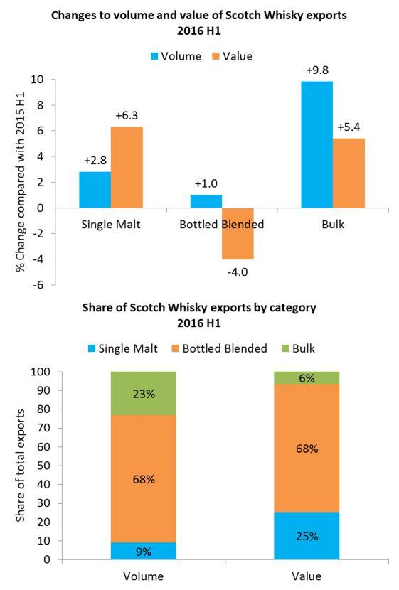 Single Malt exports go from strength to strength Single Malt continues to perform well in both volume and value.