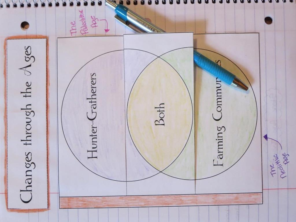 Early Humans Interactive Notebook Compare Contrast Students can compare and contrast