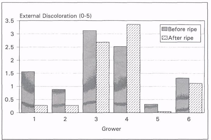 Table 1. Harvest data of fruit utilized for an evaluation of a post harvest insect disinfestation treatment.