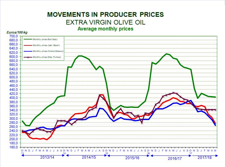 Graph 2 Refined olive oil: Producer prices for refined olive oil in Spain and Italy generally follow the same trend as the prices for extra virgin olive oil.