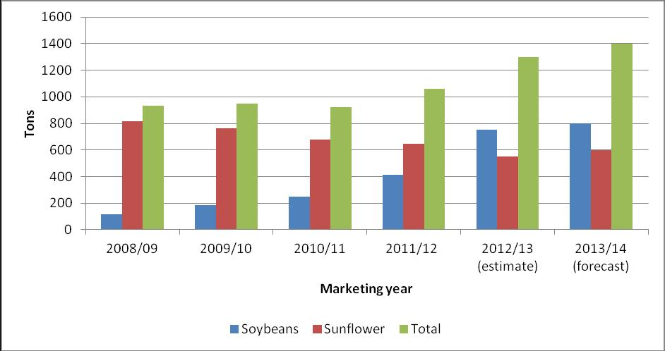 Total Meals Production In the 2011/12 MY, South Africa crushed a record 1.06 million tons of oilseeds, 15 percent more than in the previous year. Post estimates that this record will increase to 1.