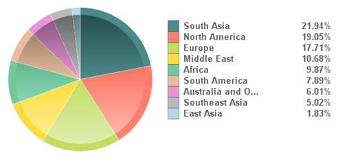 4.2. Bearing Industry Buyers Distribution from May 2012 to