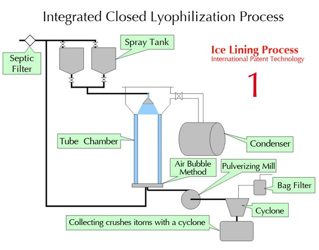 iii- Artificial drying ( freeze-drying). 2.