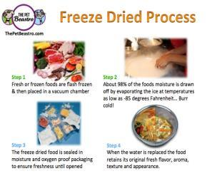 Freeze-drying (lyophilization).