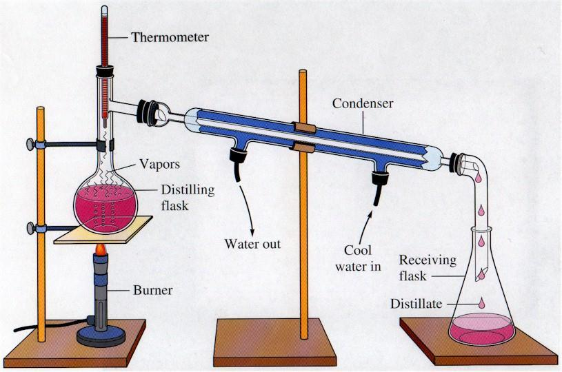 Methods of extraction cont.